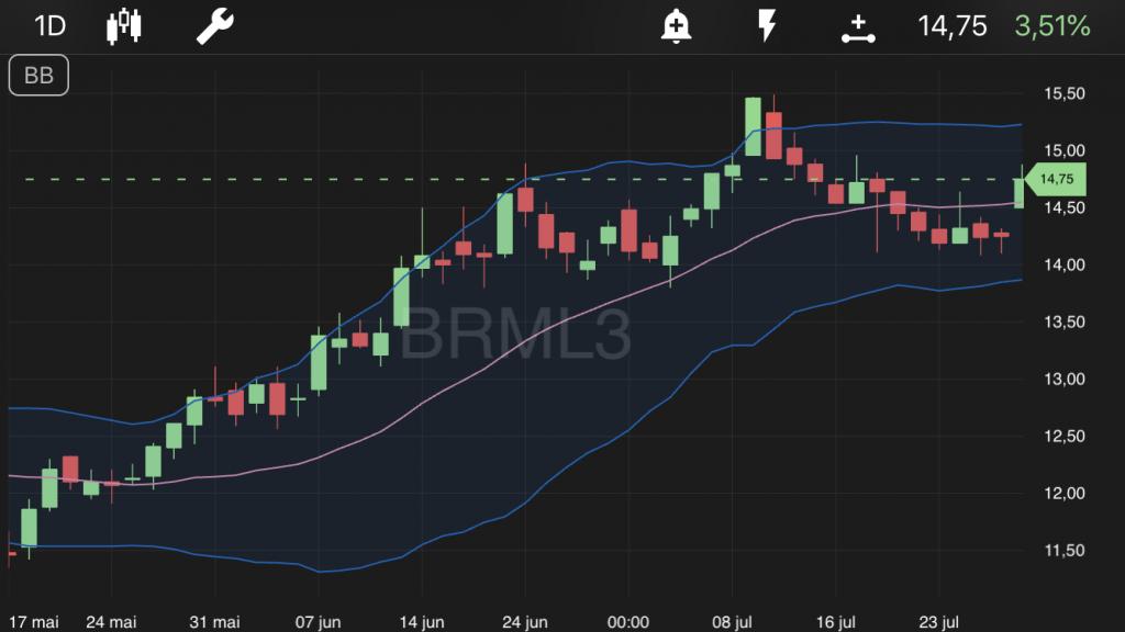Tela de ações da BRML3 no TradeMap