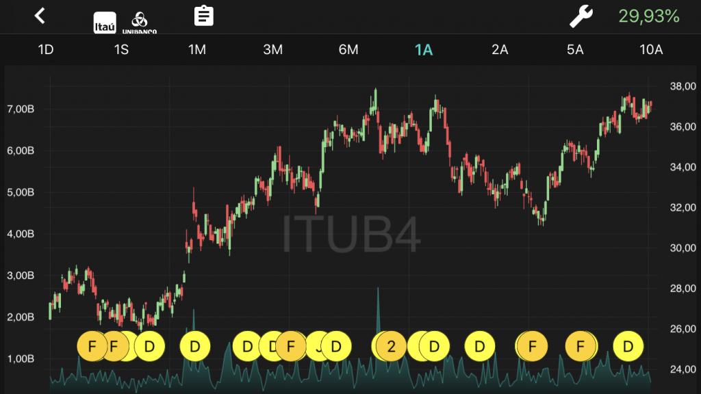 Tela de ações do ITUB4 no TradeMap, com mais de 29% de ganho ao ano