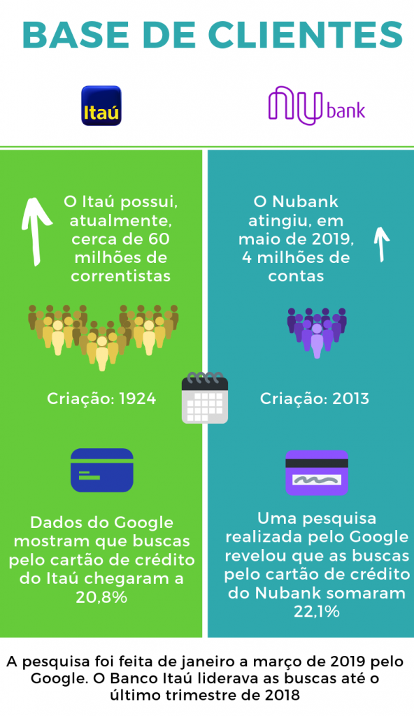 Infográfico desenvolvido por TradeMap (Itaú x Nubank)