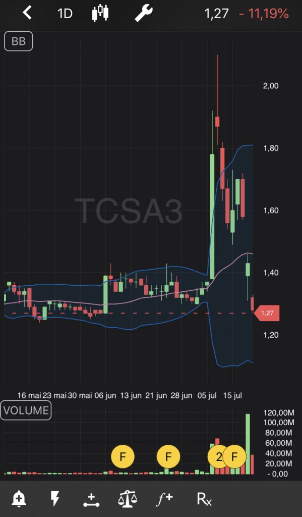 Tela de ações da TCSA3 no TradeMap