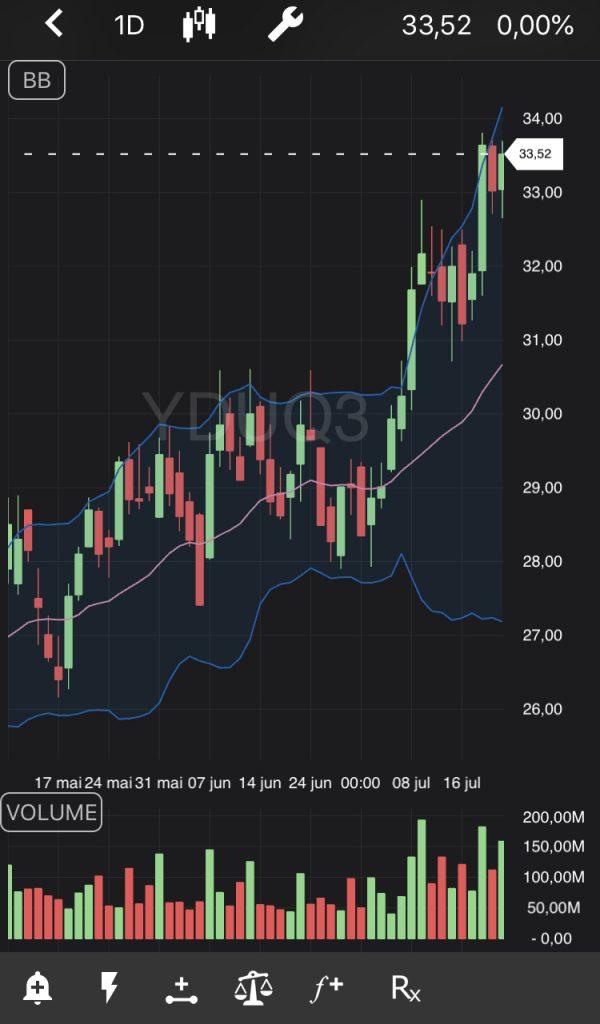 Tela de ações da YDUQ3 no TradeMap