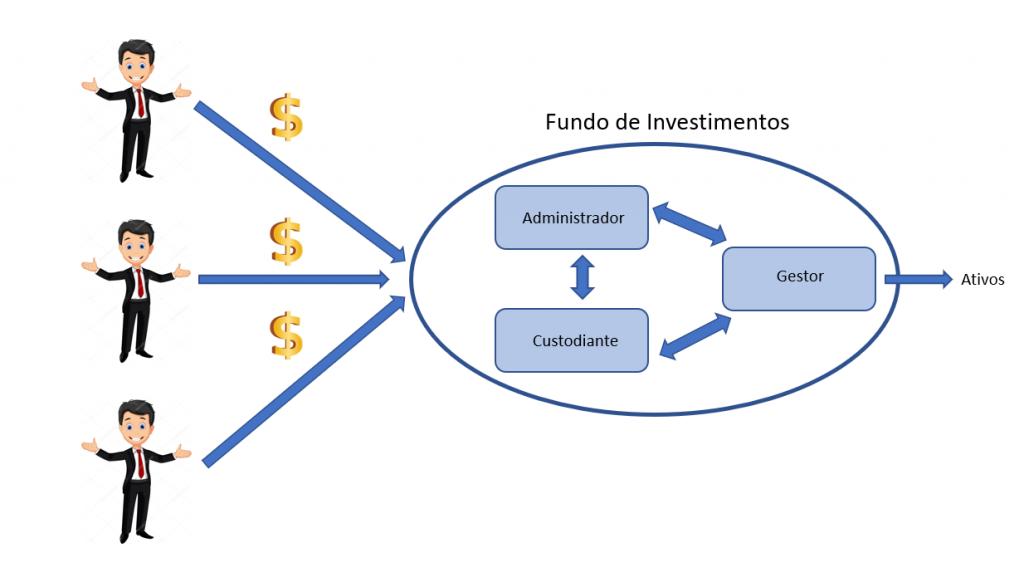 Composição de um fundo de investimento