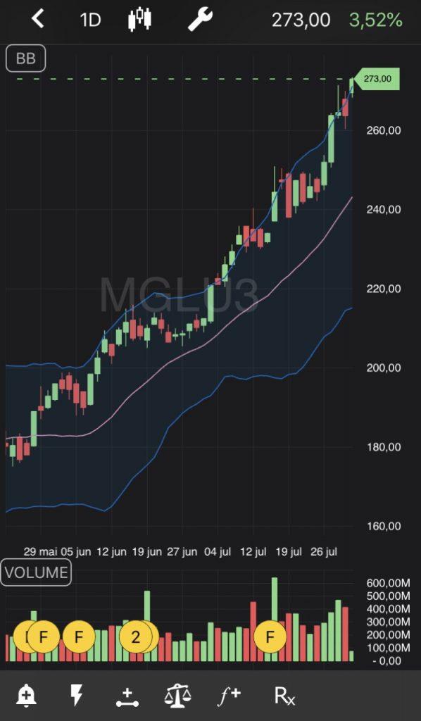Tela de ações do MGLU3 no TradeMap