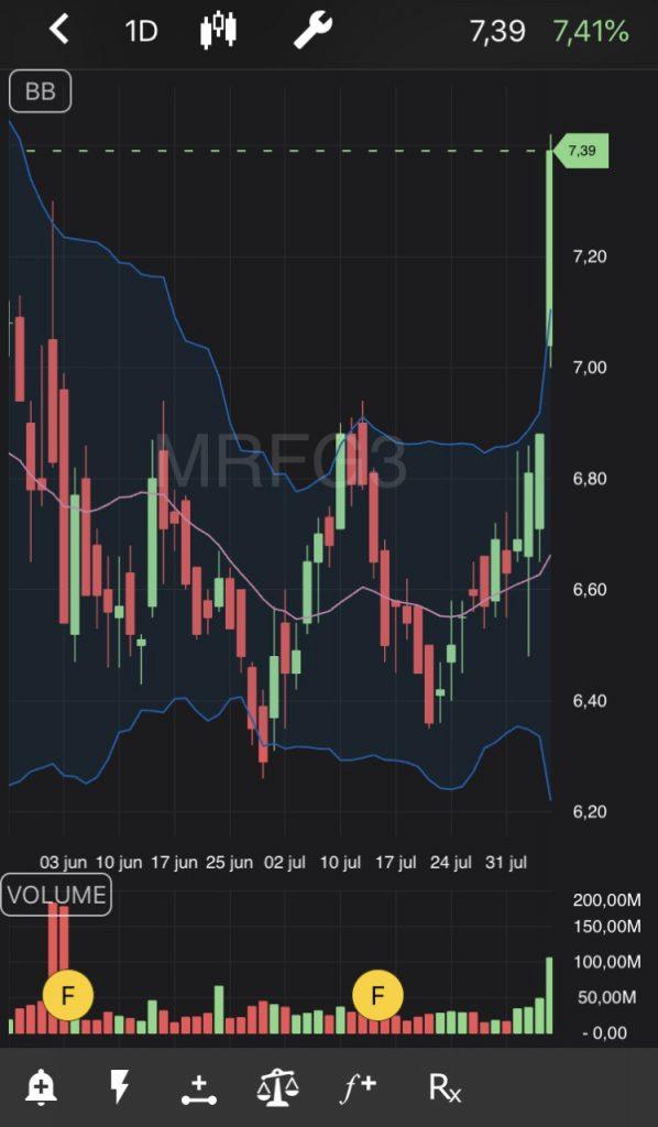 Ações da MRFG3 no TradeMap