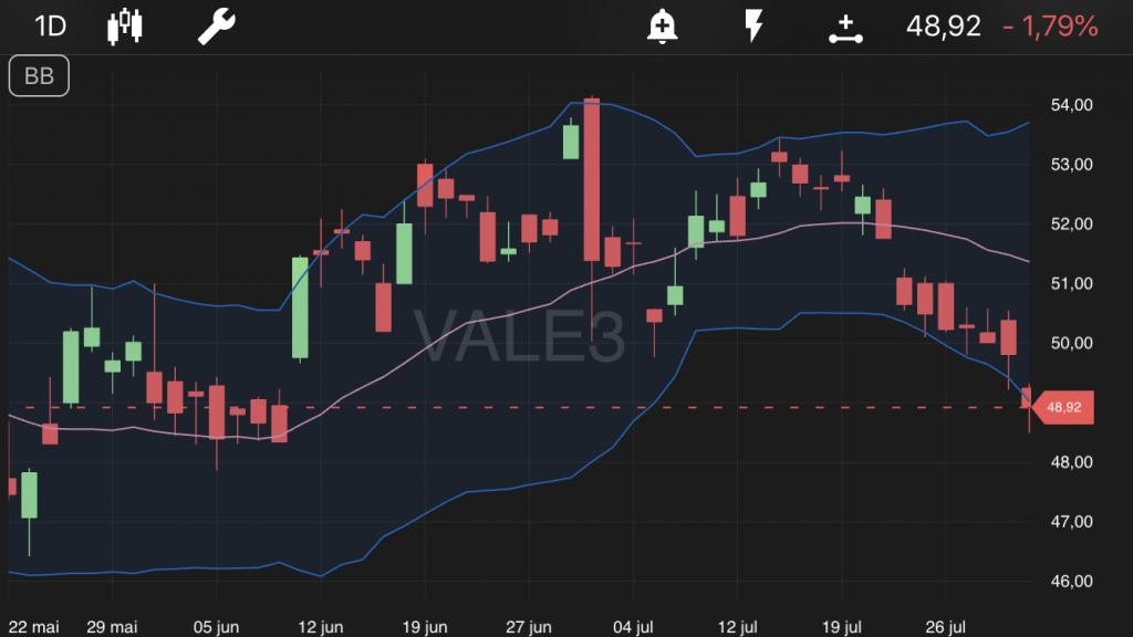 Tela de ações da VALE3 no TradeMap