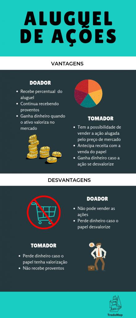 Aluguel de ações - TradeMap
