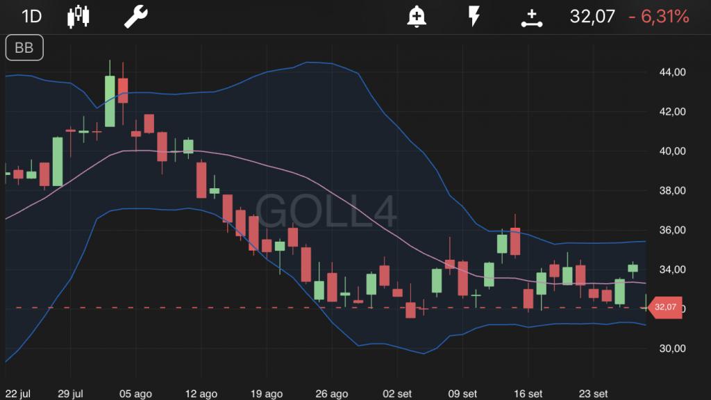 Gol - GOLL4
