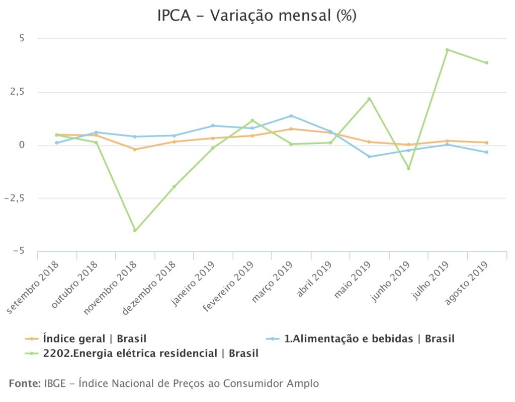 IPCA - Inflação - IBGE