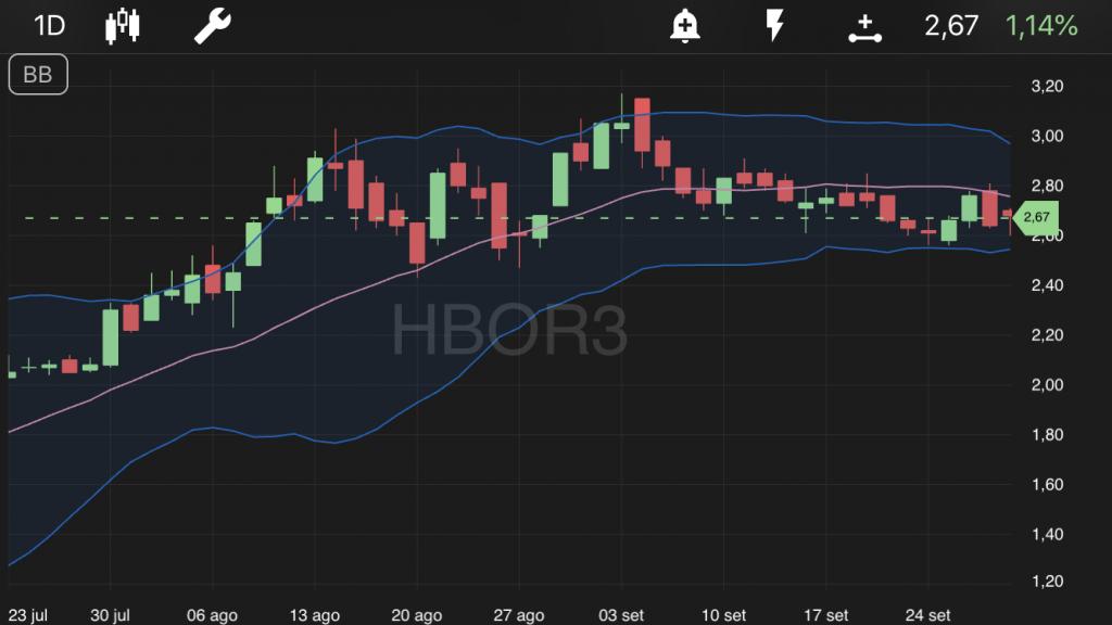 Helbor - HBOR3