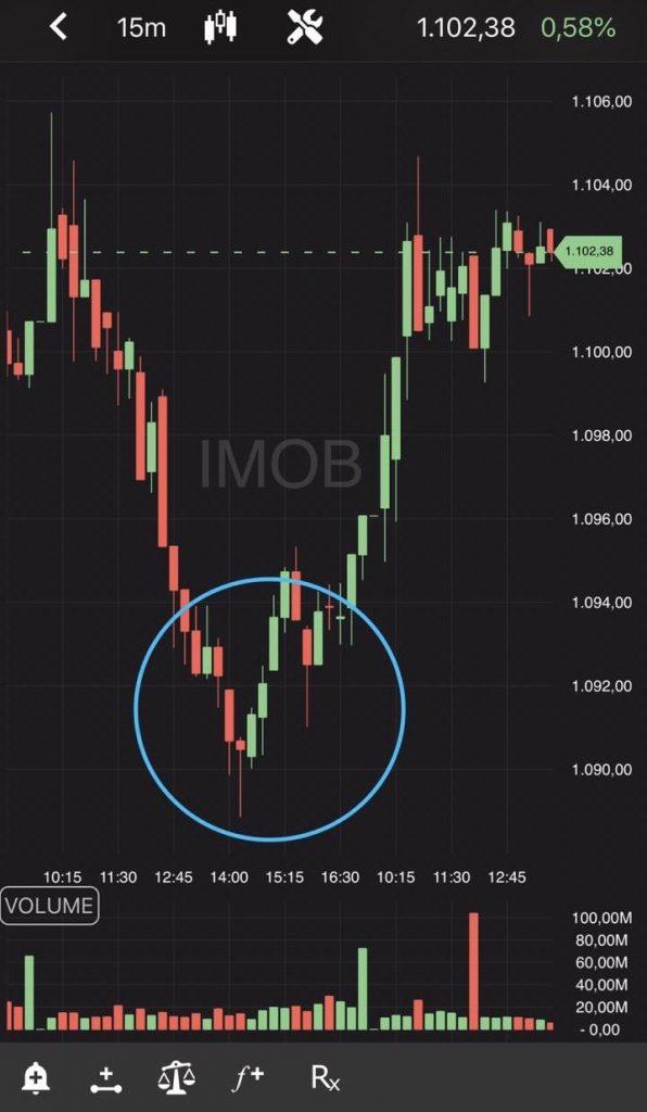 Índice Imobiliário (IMOB)