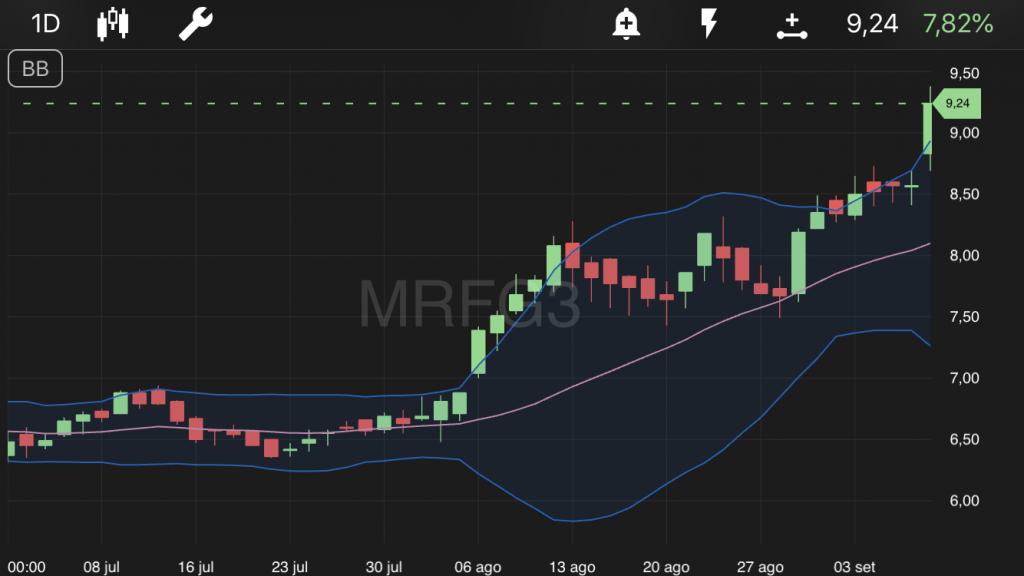 MRFG3 (Marfrig)