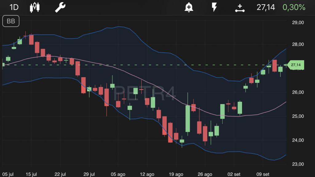 Petrobras - TradeMap