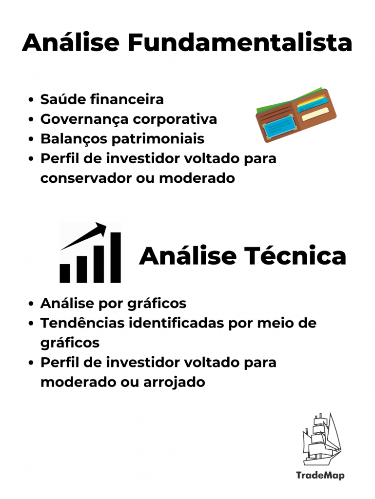 Diferenças entre a Análise Fundamentalista e Análise Técnica (Infográfico: TradeMap)