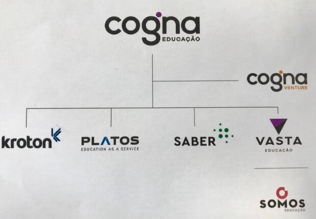 Cogna - Foto: Reprodução