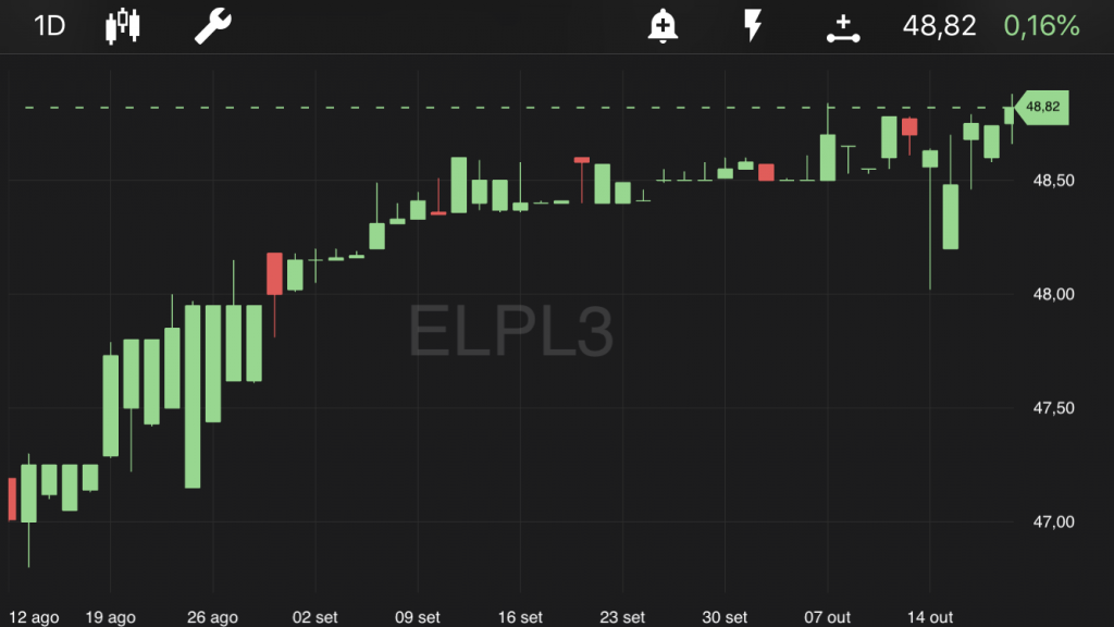 Eletropaulo - ELPL3