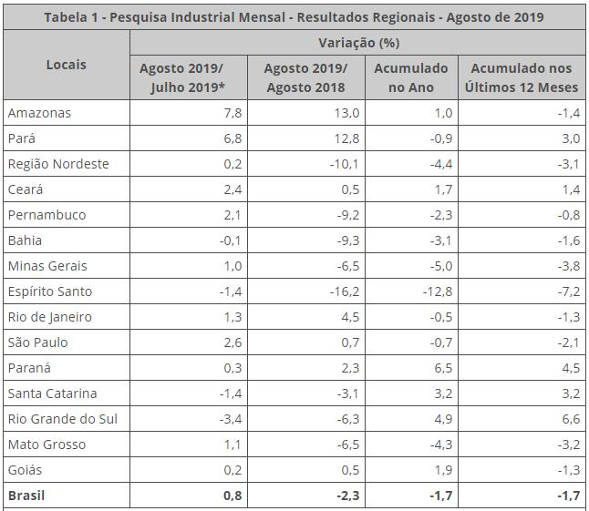 Dados econômicos do Brasil - Fonte: IBGE