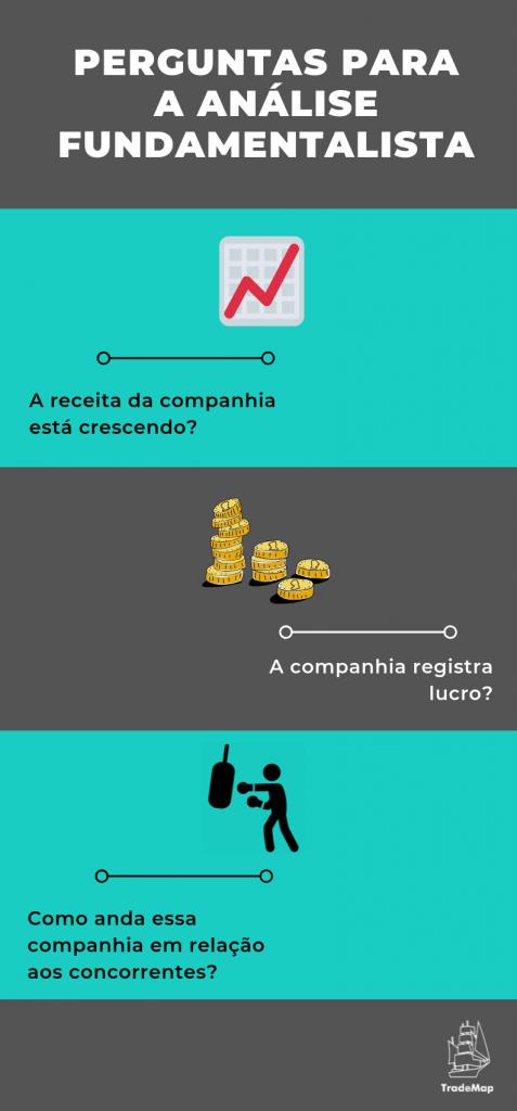 Perguntas relacionadas à Análise Fundamentalista (Infográfico: TradeMap)