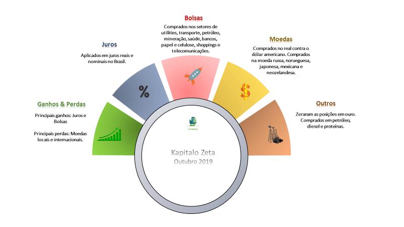 Análise TradeMap: Kapitalo Zeta