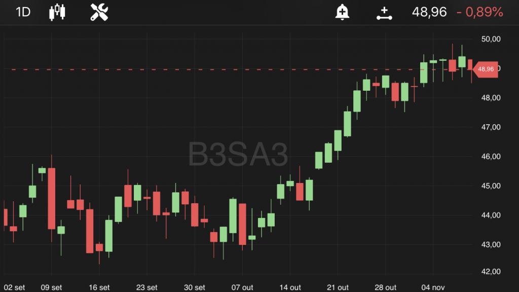 B3 (B3SA3), às 11h40, no TradeMap
