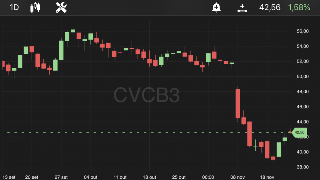 CVC (CVCB3), às 10h25, no TradeMap