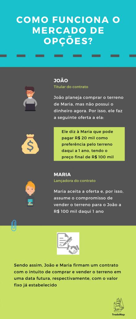 Infográfico desenvolvido por TradeMap (mercado de opções)
