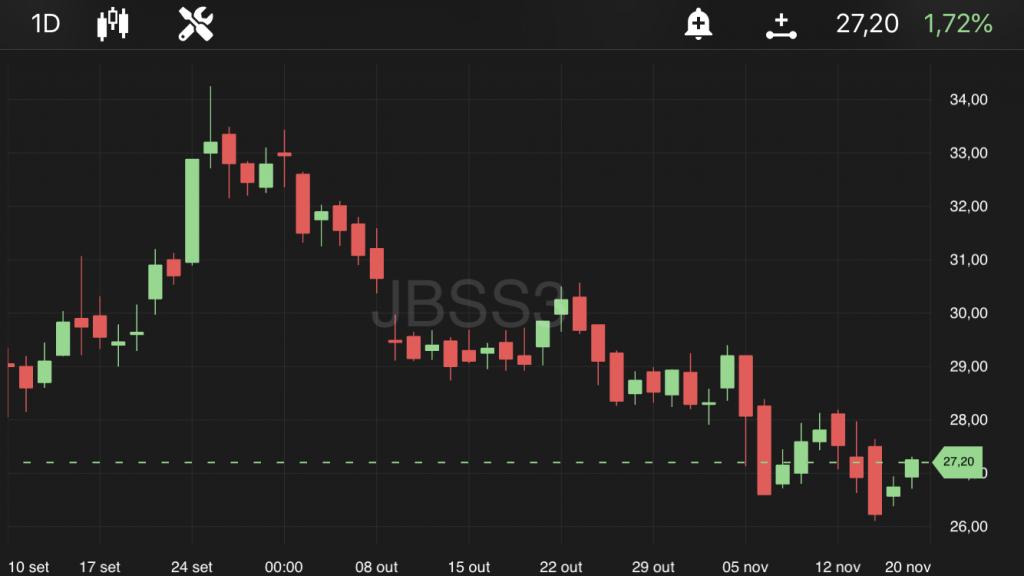 JBS (JBSS3), às 10h40, no TradeMap