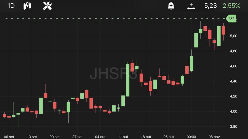 JHSF3, às 10h40, no TradeMap