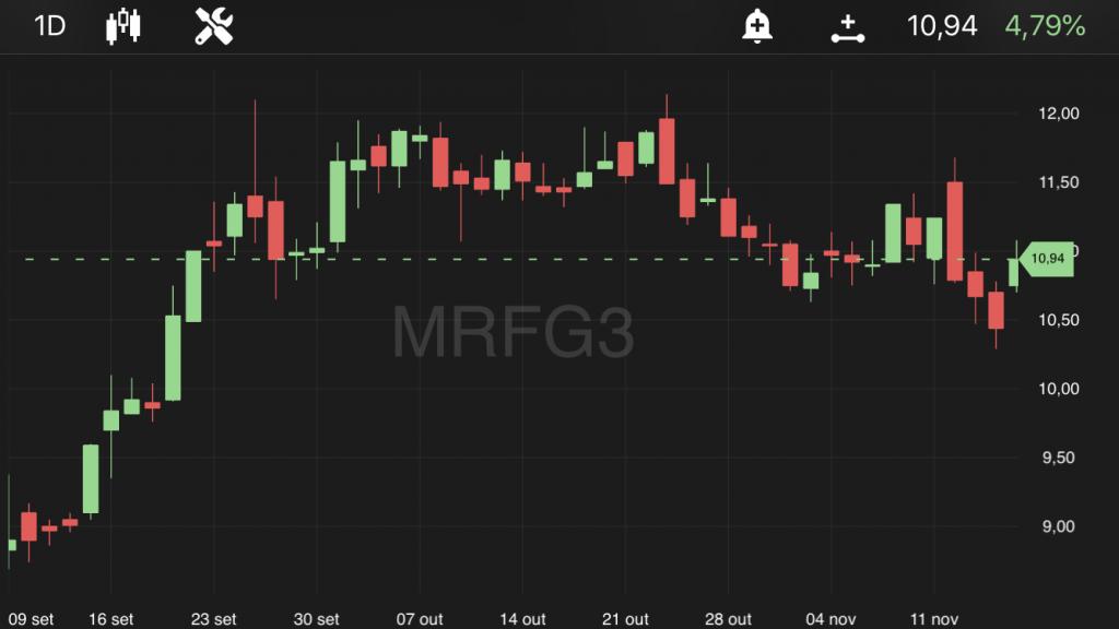 Marfrig (MRFG3), às 14h20, no TradeMap