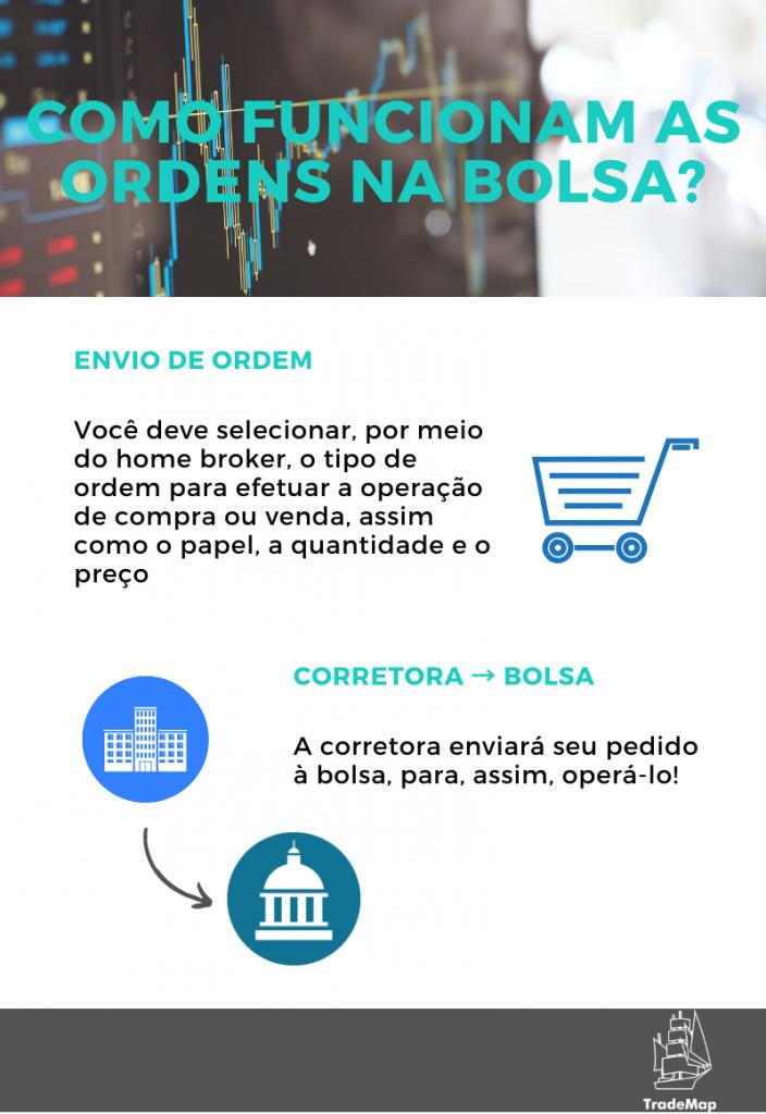 Ordens na bolsa - Infográfico desenvolvido por TradeMap