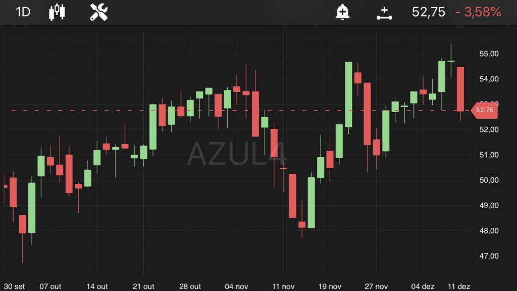 Azul (AZUL4), às 14h45, no TradeMap