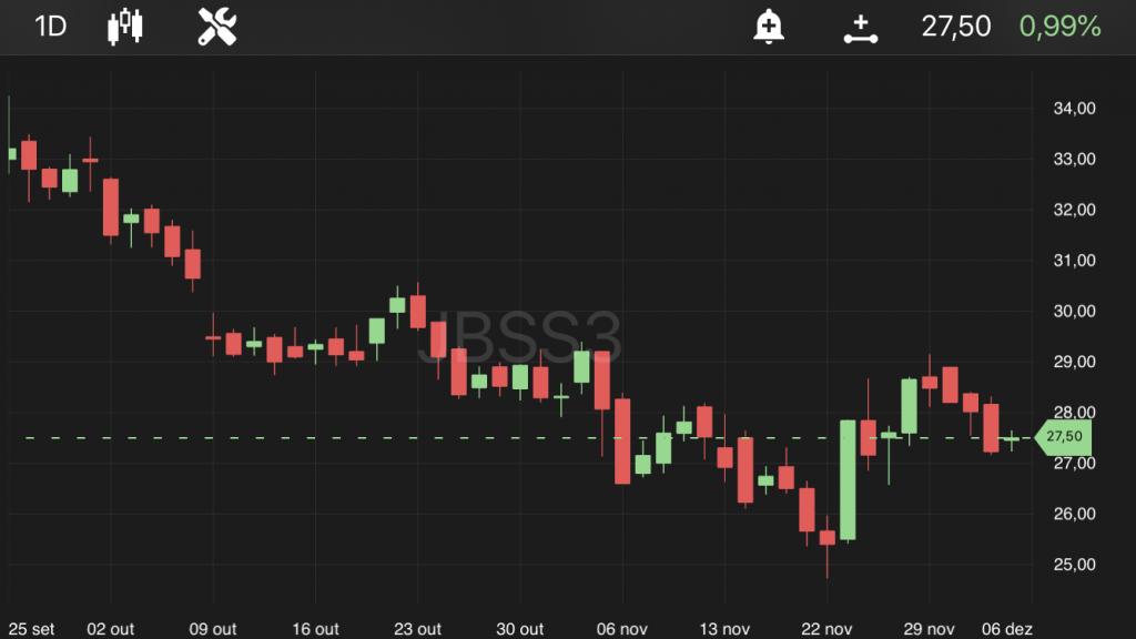 JBS (JBSS3), às 11h40, no TradeMap