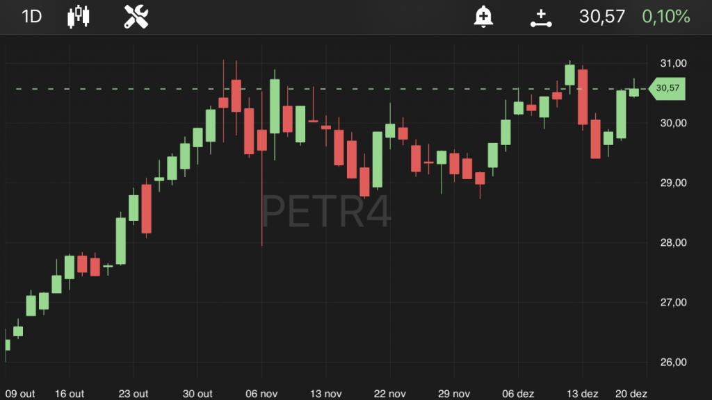 PETR4, às 13h15, no TradeMap