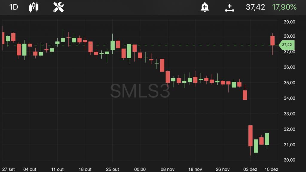 SMLS3, às 11h25, no TradeMap