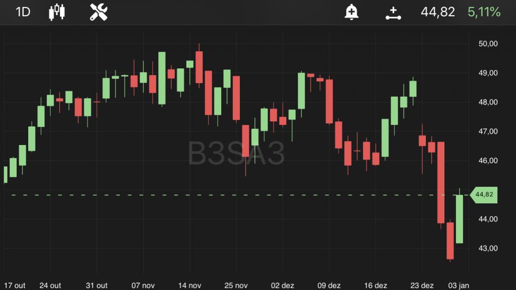 B3SA3, às 13h25, no TradeMap