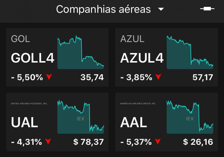 Companhias aéreas, às 14h (horário de Brasília), no TradeMap