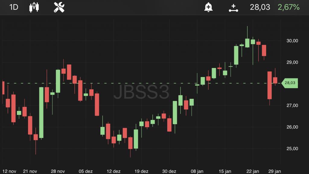 JBS, às 13h35, no TradeMap