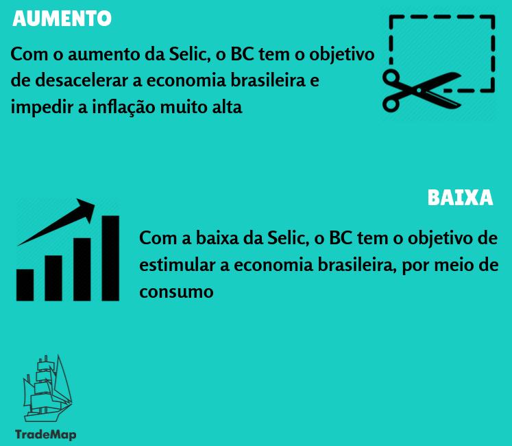 Selic - Infográfico desenvolvido por TradeMap