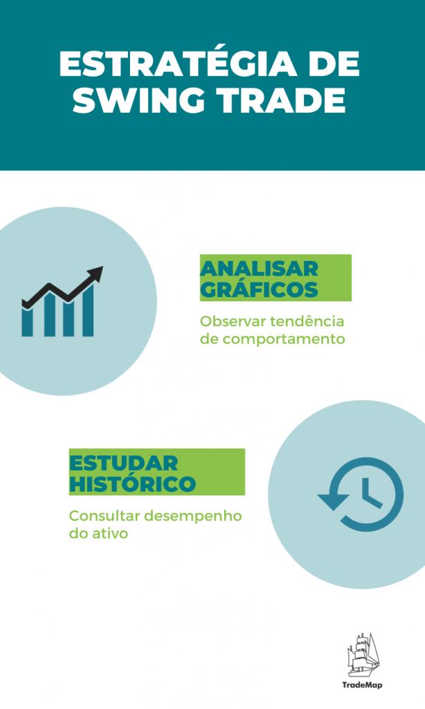 Infográfico desenvolvido por TradeMap - Swing Trade
