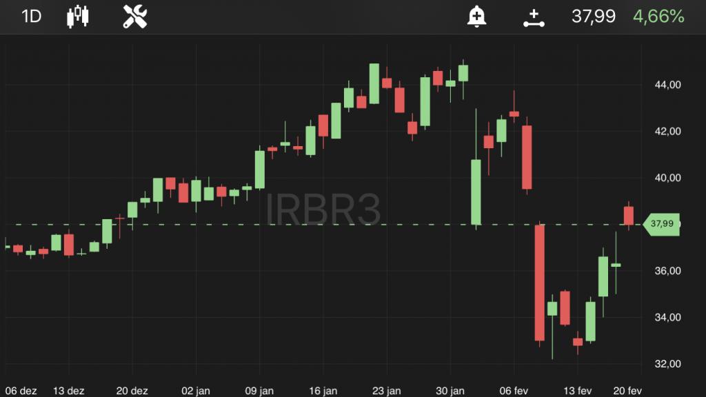 IRB Brasil, às 10h45, no TradeMap