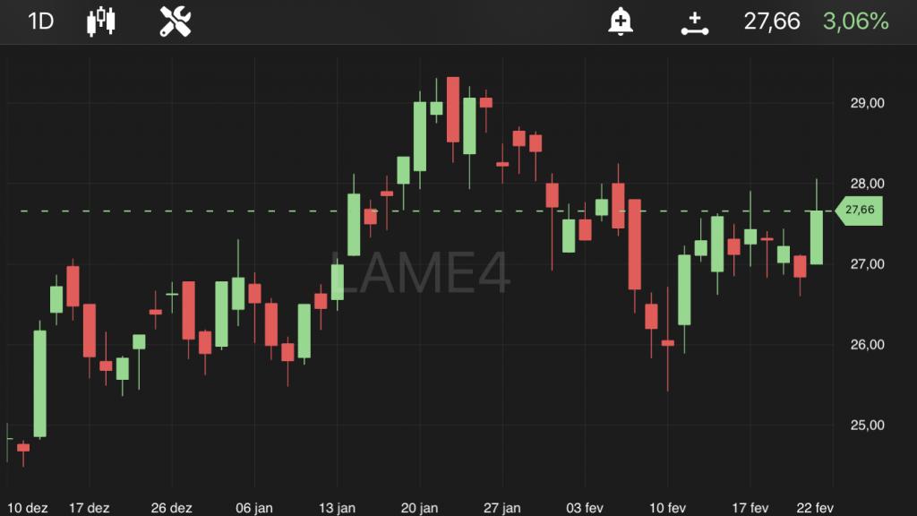 Lojas Americanas (LAME4), às 11h18, no TradeMap