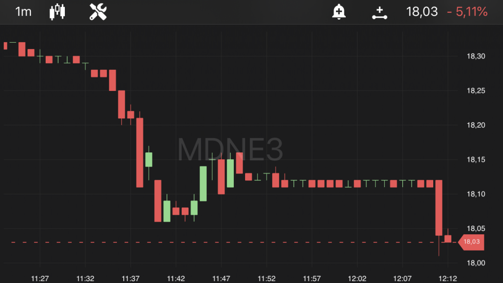Moura Dubeux (MNDES3), às 12h12, no TradeMap