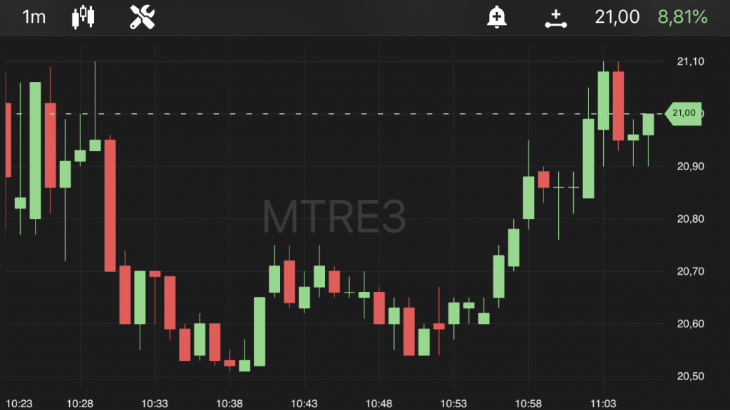 Mitre (MTRE3), às 11h05, no TradeMap