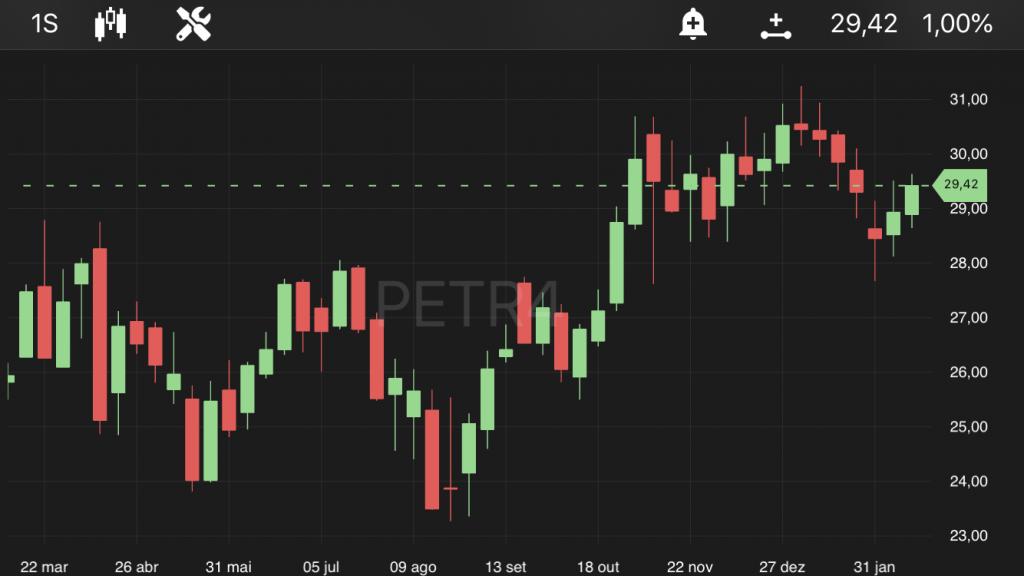 Petrobras (PETR4), às 11h33. no TradeMap