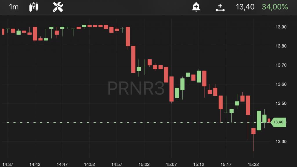 Priner (PRNR3), às 11h25, no TradeMap