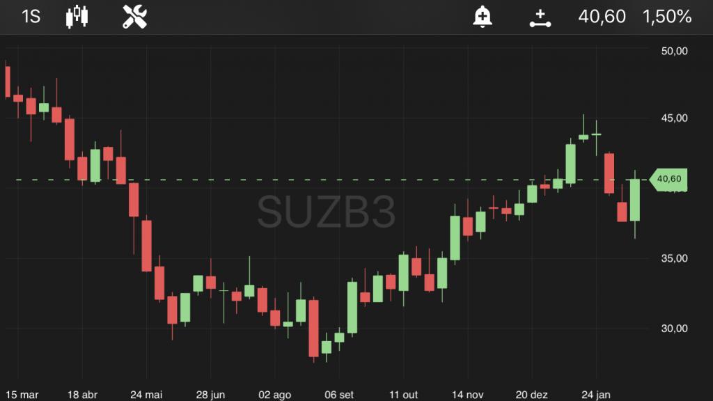 Suzano, às 10h42, no TradeMap