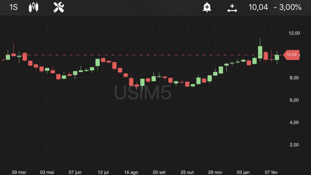 Usiminas (USIM5), às 10h35, no TradeMap