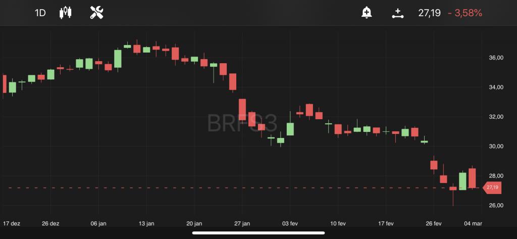 BRF, às 11h23, no TradeMap