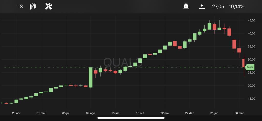 Qualicorp, às 10h26, no TradeMap