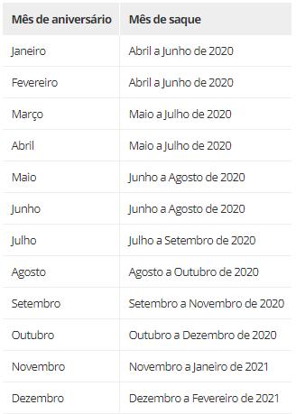 Fonte: Caixa Econômica Federal (Imagem: Valor Investe)