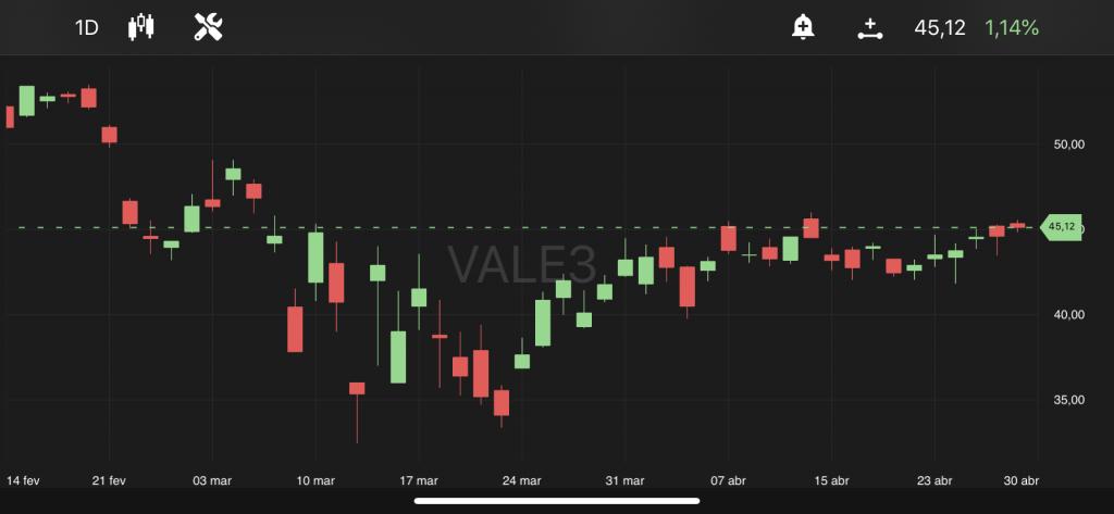Vale (VALE3), às 10h23, no TradeMap